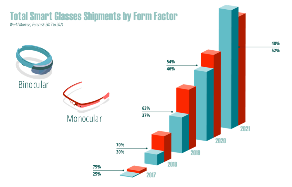 Total Smart Glasses Shipments by Form Factor prediction from ABI Research